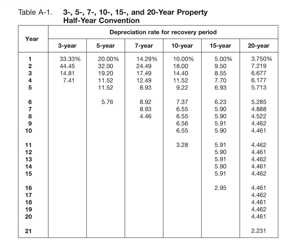 worksheet Depreciation Worksheet section 179 vs macrs traditional depreciation of equipment for the you can see that annual percentage is weighted heavily toward early years class life which more